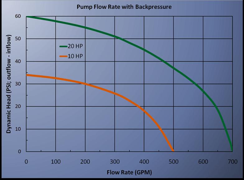 Glue Pump Flow Rate Curves